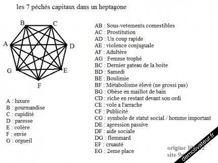 Les 7 p ch s capitaux lilith et ratures for Jardin 7 peches capitaux